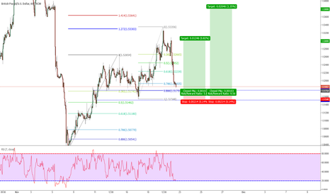 GBPUSD: GBP/USD 60 min structure based trade