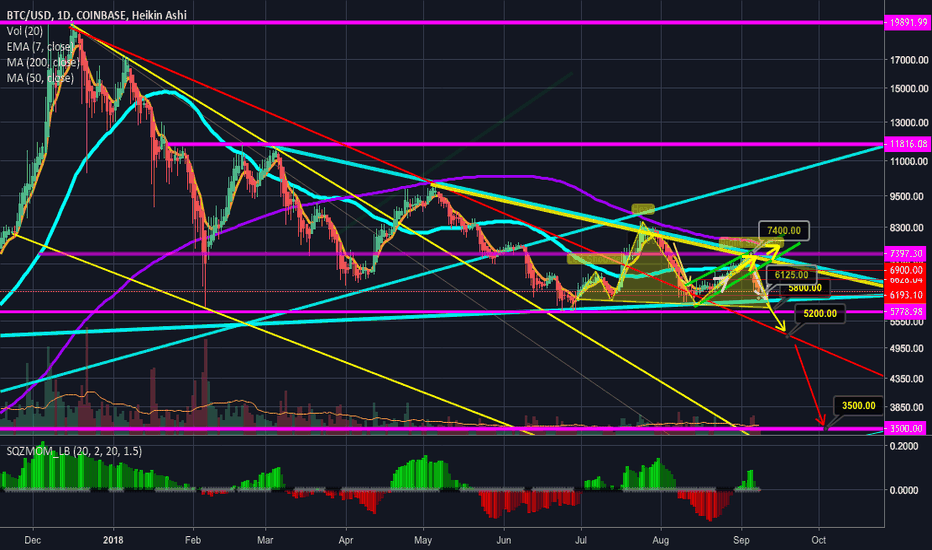BTCUSD: Bitcoin priming for a massive pullback