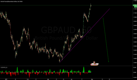 GBPAUD: dont miss this one