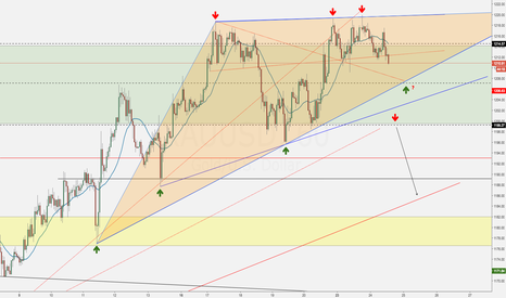 XAUUSD: Gold Trade Plan - Monthly Candle Closing