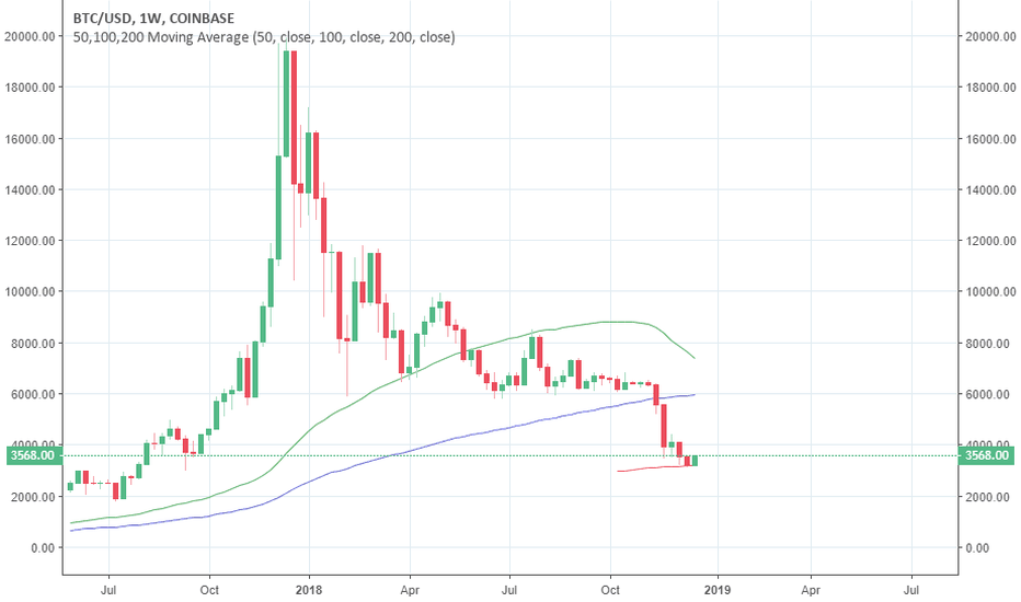BTCUSD: Why the 200MA needs to be in your arsenal