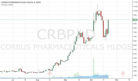 CRBP: Probable Short CRBP