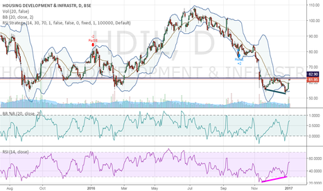 HDIL: HDIL BUY ABOVE 63