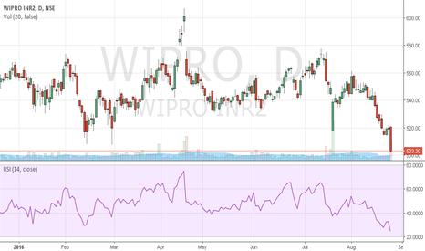 WIPRO: buy