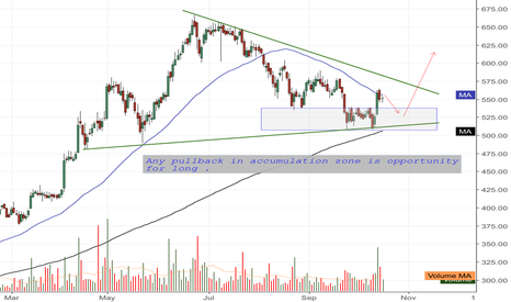 CANFINHOME: Any pullback in accumulation zone is opportunity  for long .
