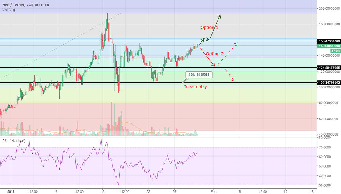 NEOUSD analysis, back to the top or incoming crash?
