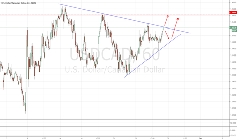USDCAD: USDCAD: Long Idea