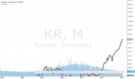 KR: WAO Buy March 15, 70 Call @ 1.90