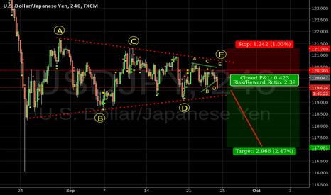 USDJPY: USDJPY EW Analysis - triangle formation continues