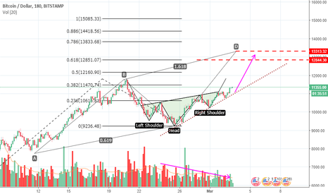 BTCUSD: Clear case of long on the BTC/USD house!