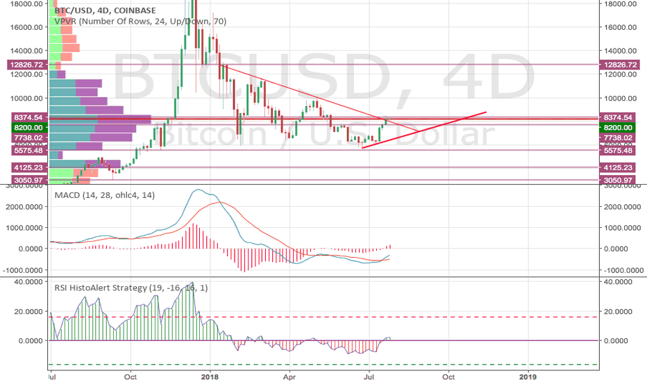 BTCUSD: BTCUSD is going up to take out short stops