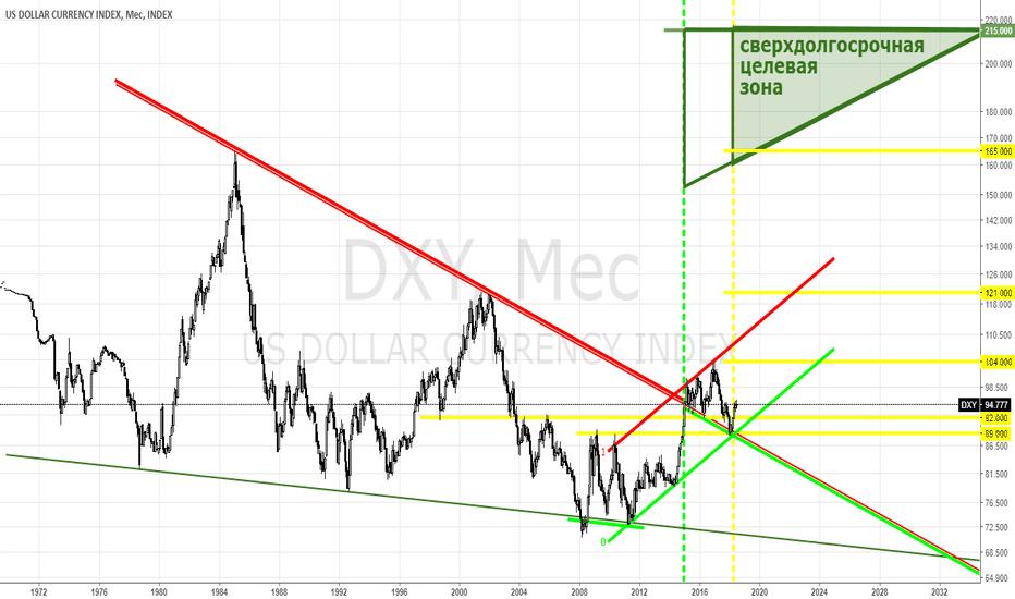 """DXY: USD index - """"а мы пойдём на север!"""" (с)"""