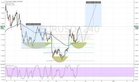 EURUSD: EURO Senaryom