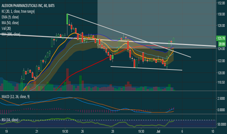 ALXN: This one is getting ready