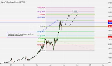 BTCUSD: Long Bitcoin-Largo- Grafico Diario