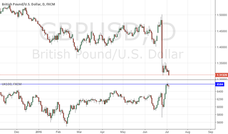 GBPUSD: SHORT GBPUSD & FTSE RALLIES: GOV M.C SPEECH & BOE FSR HIGHLIGHTS
