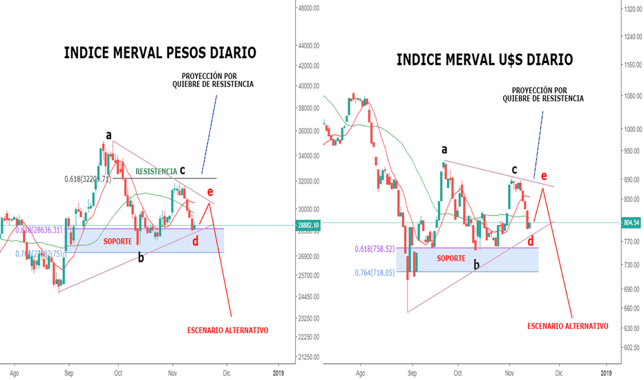 IMV/USDARS: Merval lateraliza tendencia... será triángulo???