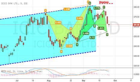 ICICIBANK: ICICI BANK: Bearish Bat Pattern + Bullish Gartley in Progress