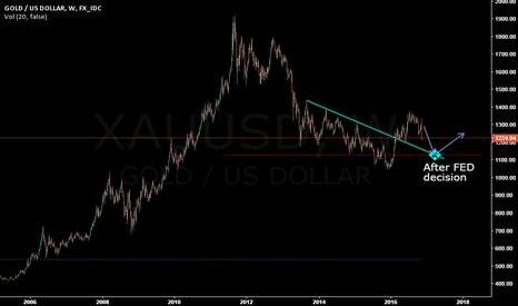 XAUUSD: Gold trend