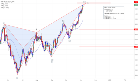USOIL: US OIL Topping out? - Harmonic Pattern