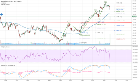 WMT: Looking at Downside Targets and Support for Walmart $WMT