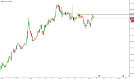 GBPNZD: GBP NZD possible short opportunity