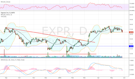 EXPR: Consolidating into earnings after move higher...