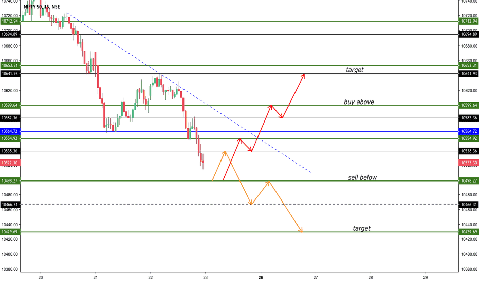 NIFTY: intraday