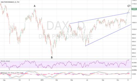 DAX: DAX Reaches Expanding Flat Target