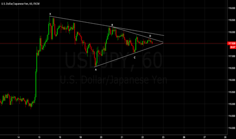 USDJPY: Will it move down yes it will