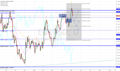 EURUSD: EUR/USD Enters Consolidation - Downside Most Probable