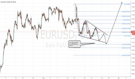 EURUSD: EURUSD potential reversal