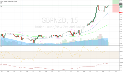 GBPNZD: GBPNZD (L) 2016.12.16