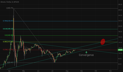 BTCUSD: Bitcoin cross roads approaching