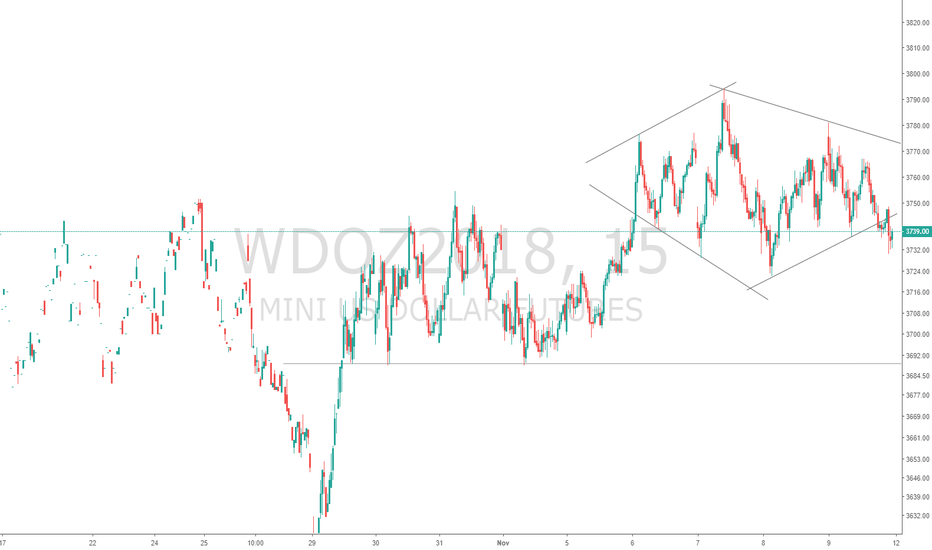 WDOZ2018: Diamante no mini dolar,