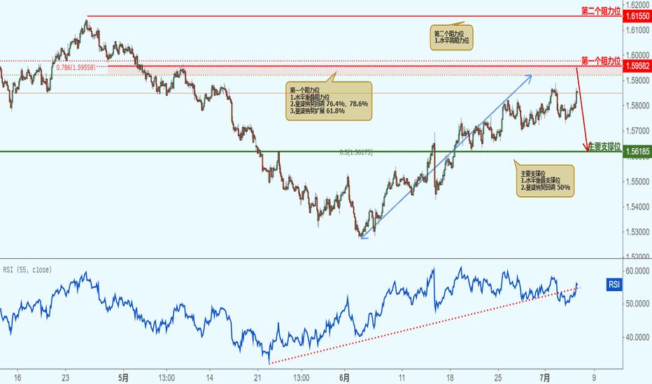 EURAUD: EURUAUD 欧元兑澳元-接近阻力位,下跌!