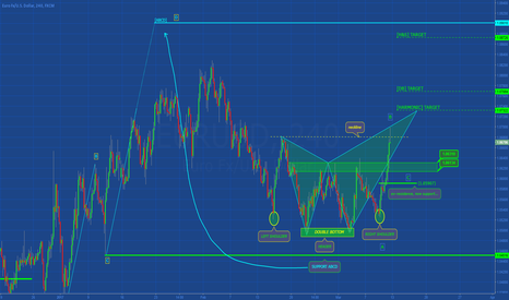 EURUSD: [EURUSD] SIMPLE PATTERN ANALYSIS