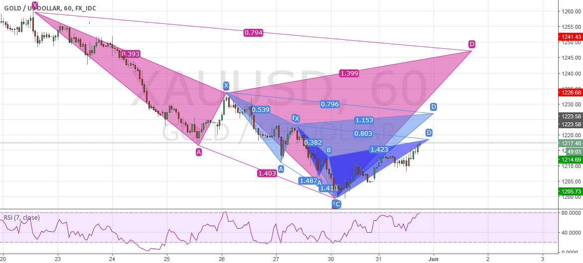 XAUUSD 1HR BEARISH CYPHERS