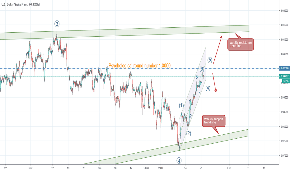 USDCHF: USDCHF - About to confirm the Elliot 5th wave