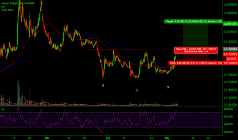 LTCBTC: Litecoin/Bitcoin inverse head and shoulders in play