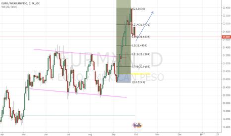 EURMXN: Bullish Euro / MXN