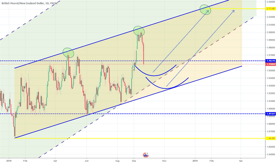 GBPNZD: Higher High made on the 1W Channel Up. Long.