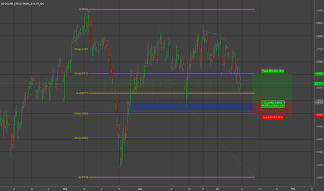 USDCHF: USD/CHF critical level decision long/short