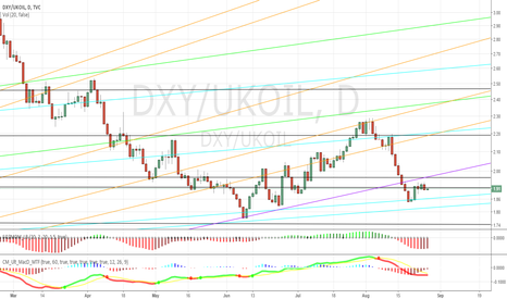DXY/UKOIL: DXY/Crude Ratio 8/25/2016