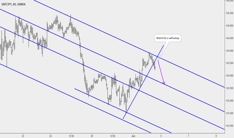 GBPJPY: GBPJPY: Potential Sell Opportunity