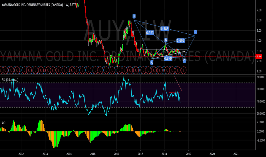AUY: winter gold rally looks good for miners