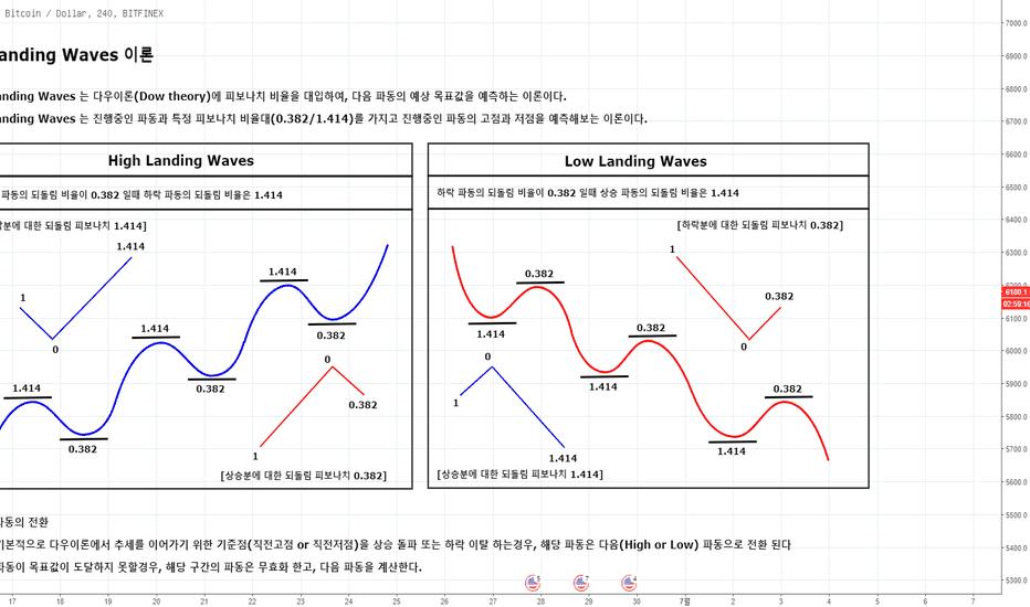 BTCUSD: [6월27일] Landing Waves 이론을 통한 비트코인 목표가분석 (Landing Waves? 너의 정체는?)