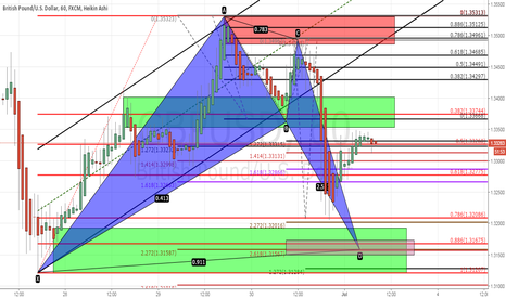 GBPUSD: GU Should fall to 88.6 to complete bat pattern