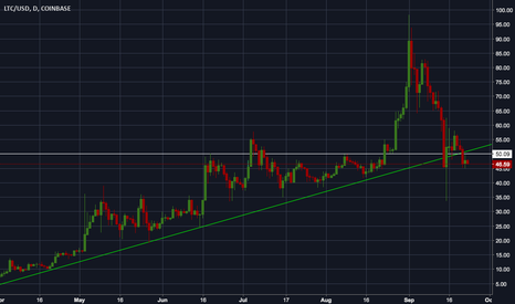 LTCUSD: See you at $38 or lower?
