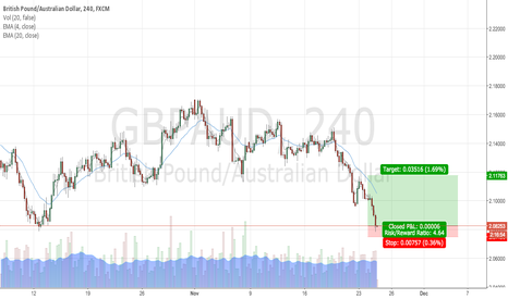 GBPAUD: GBPAUD Hitting support